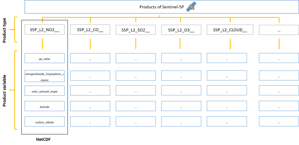 Figure 1: Data structure of the Sentinel 5P products