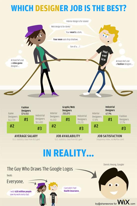 Designer job infographic