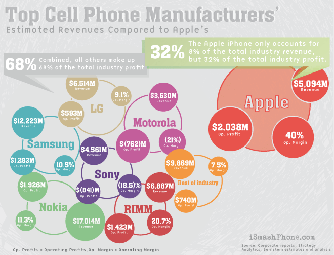 21-infographic-top-cell-phone-manufactures