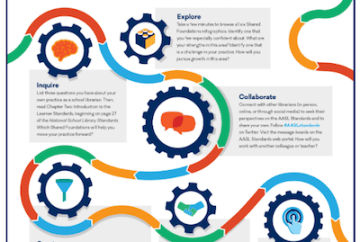 AASL Library standards infographic image