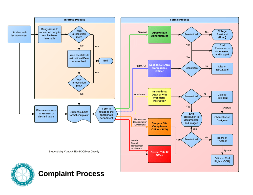 medium resolution of complaint process complaint form complaint flow chart