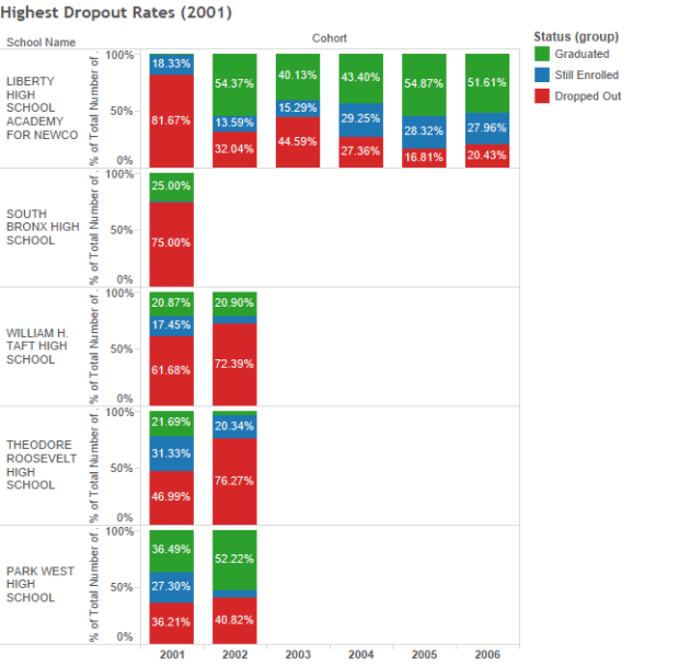 Highest Dropout Rates (2001)