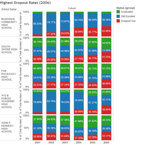 Highest Dropout Rates (2006)