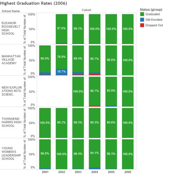 Highest Graduation Rates (2006)