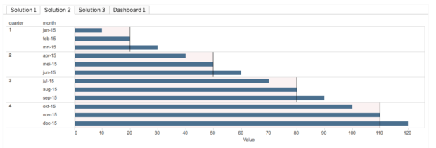 Buit's solution to Tableau community member issue, simplified bar chart with averages