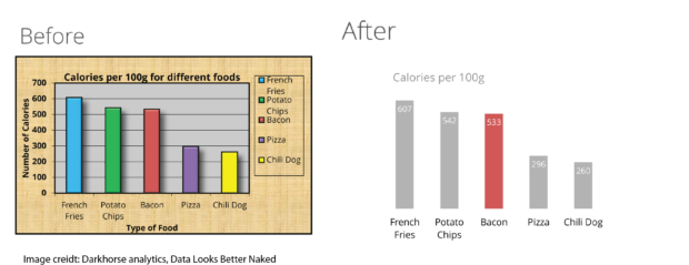 image of before and after from Darkhorse Analytics showing a bar chart comparing calories of french fried to chili dog- highlighting bacon