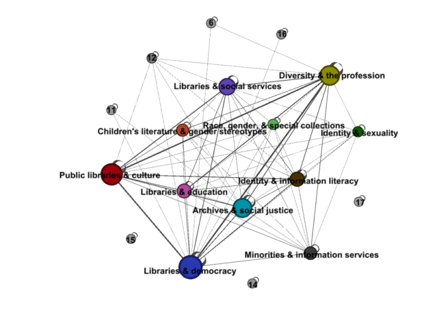 A Tangled Web of Words: Gephi Takes on Dickens