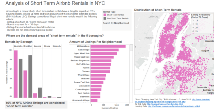 Airbnb and NYC Housing Availability - Information Visualization