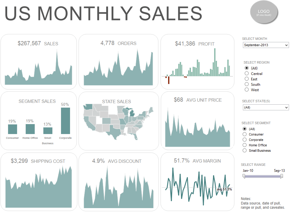 Dashboard Dreaming Using Tableau - Information Visualization