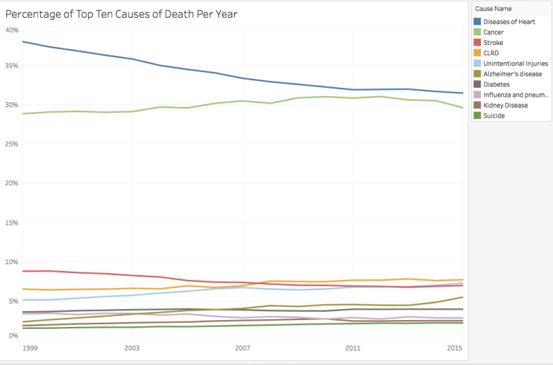 Percentage of Top Ten Causes of Death Per Year