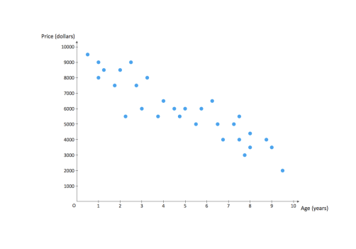 Example scatterplot comparing price by dollars and age in years