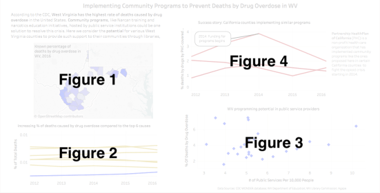 Updated dashboard about WV opioid crisis