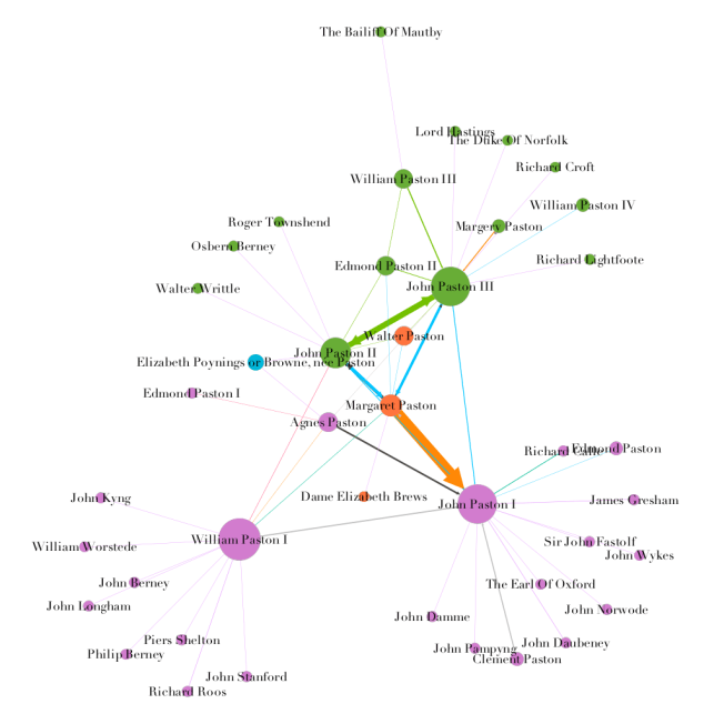 Paston letters network, with nodes colored by modularity class and weighted by letter output, edges colored by type of relationship and weighted by number of directed relationships between two individuals.