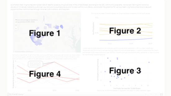 Information visualization dashboard with Figure numbers