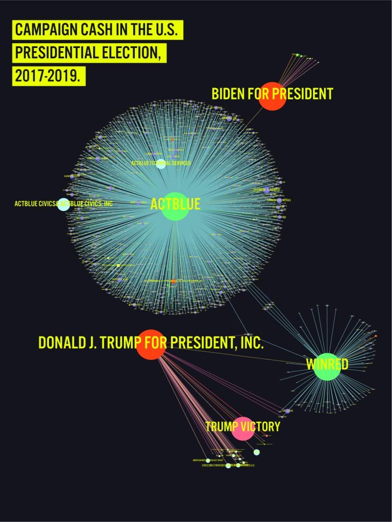 Campaign cash network visualization.