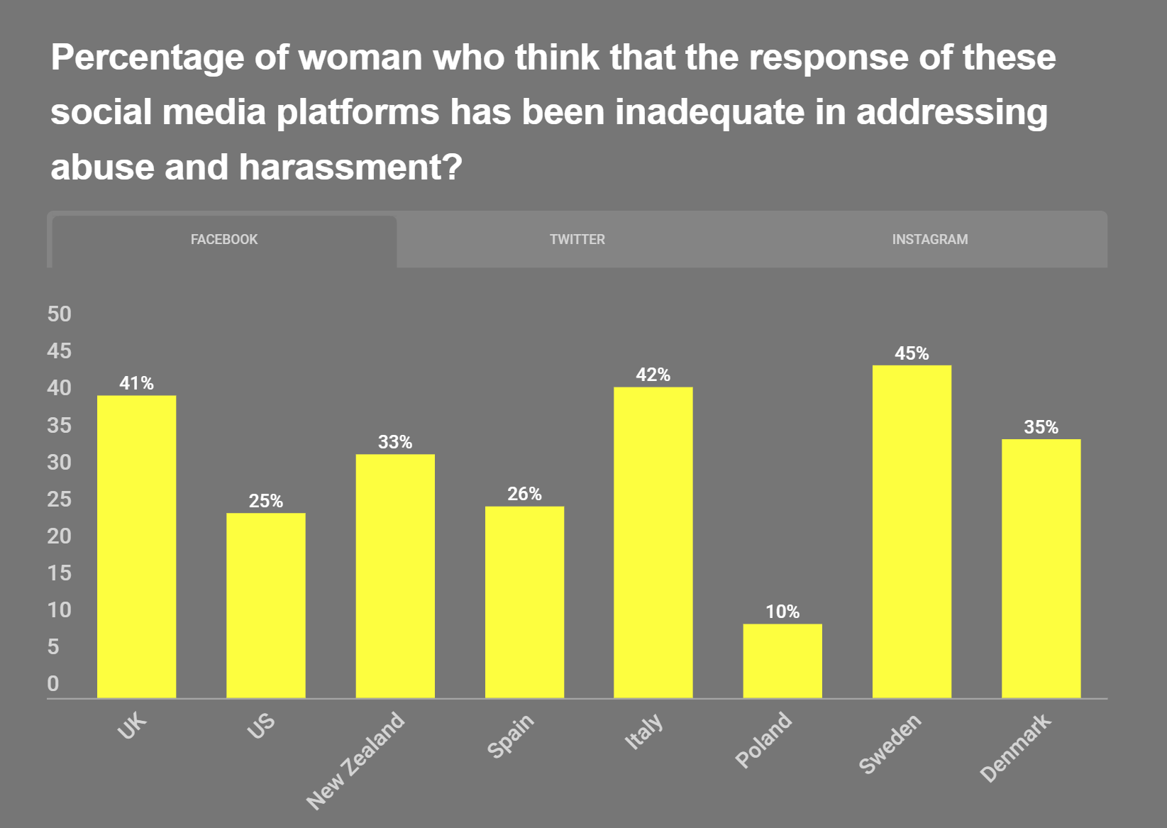 bar chart of data showing percentage of women who think response of social media platforms to abuse has been inadequate