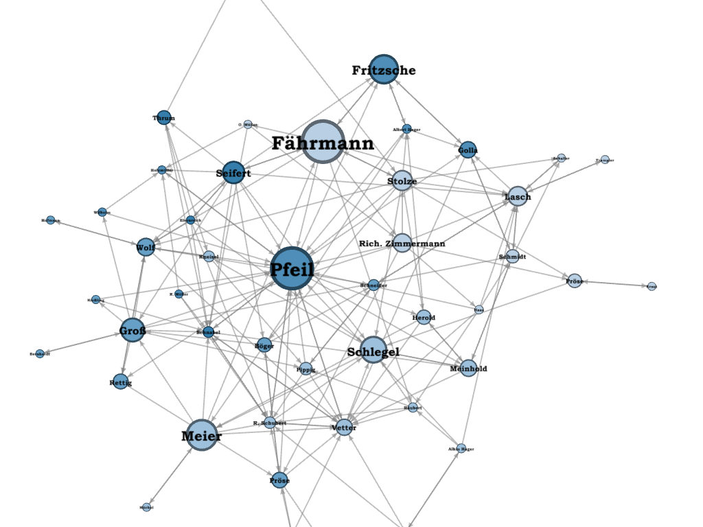 Visualizing Social Networks of of Schoolboys, Prison