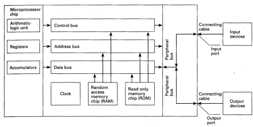 small resolution of m icroprocessor chip a used to send address details between the memory and the address register