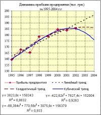 hatalom-törvény trendvonal