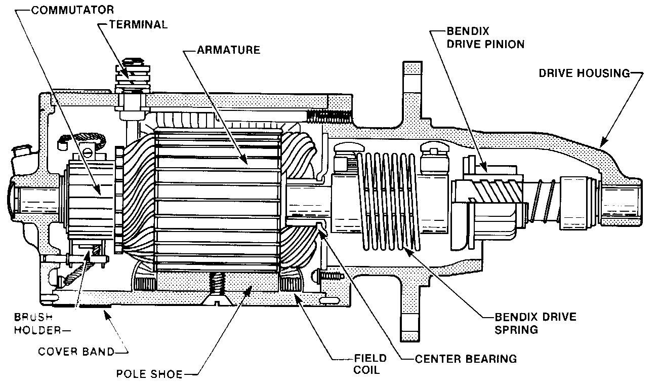Fig. 14.8. Diagram of the redundant torque