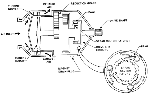 small resolution of schematic of an air turbine starter