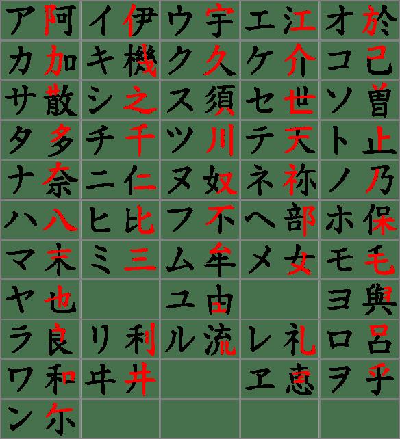 Katakanaorigine