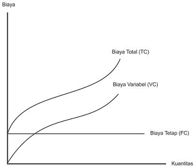 Kurva teori biaya produksi- biaya total, biaya tetap, dan biaya variabel