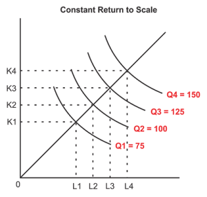 Kurva Constant Return to Scale - Kurva skala hasil konstan