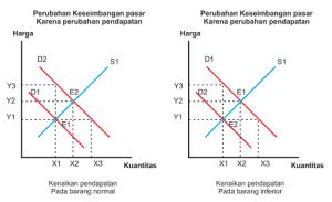 Gambar perubahan Keseimbangan pasar karena perubahan pendapatan