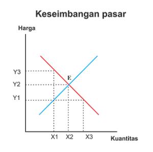 gambar keseimbangan pasar - harga keseimbangan pasar