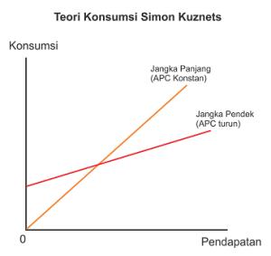 Teori konsumsi Simon Kuznets