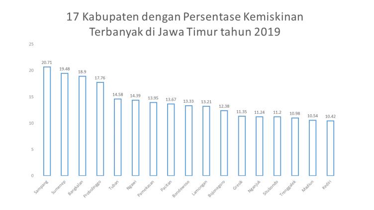 Grafik 17 Kota Kabupaten Termiskin Di Jawa Timur 2019