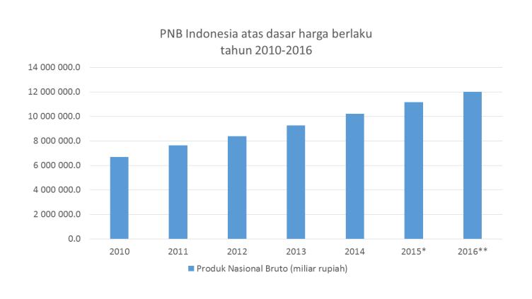 PNB Indonesia atas dasar harga berlaku tahun 2010-2016