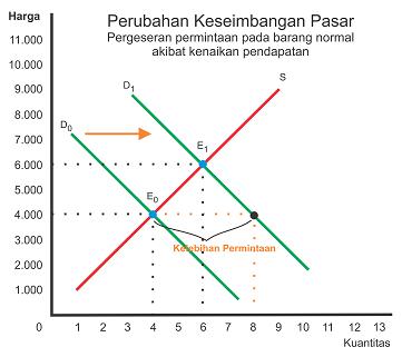 Perubahan Keseimbangan pasar akibat pergeseran permintaan yang dipicu oleh kenaikan pendapatan