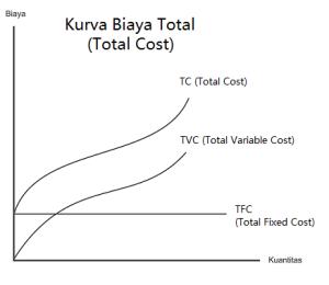 Kurva Biaya Total - Total Cost - dan hubungan dengan biaya tetap total dan biaya variabel total