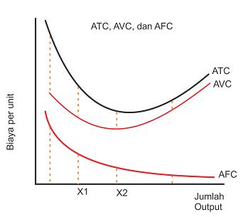 Kurva biaya total rata-rata (ATC), biaya variabel rata-rata (AVC), dan biaya tetap rata-rata (AFC)