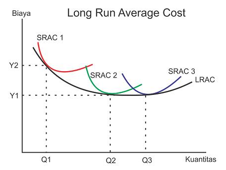 Bentuk U Shaped biaya rata-rata jangka panjang dan Optimal Scale of production
