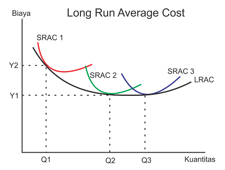 Long Run Average Cost (LRAC) - Biaya rata-rata jangka panjang, Envelope Curve, Minimum Efficient Scale (MES)