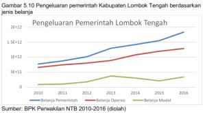 5.10 Pengeluaran Pemerintah Kabupaten Lombok Tengah Berdasarkan Jenis Belanja Pemerintah, Operasi, Modal, Tahun 2010-2016