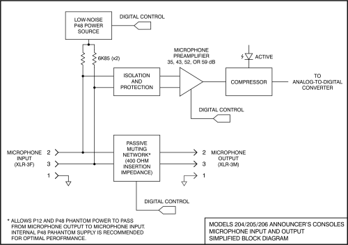small resolution of model 204 model 205 model 206 dante enabled announcer s console block diagram