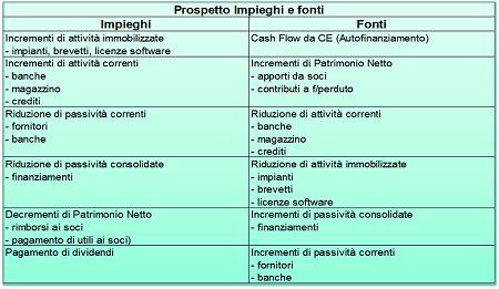Pianificazione Finanziaria: il prospetto Impieghi e Fonti.