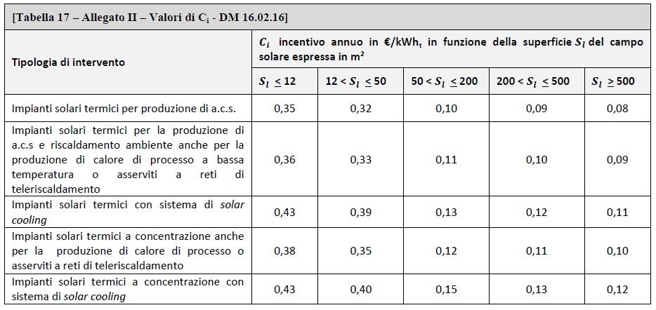 DM 16.02.2016 - Allegato II - tabella 17