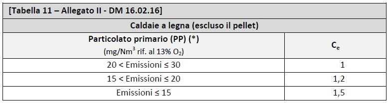 DM 16.02.2016 - Allegato II - tabella 11