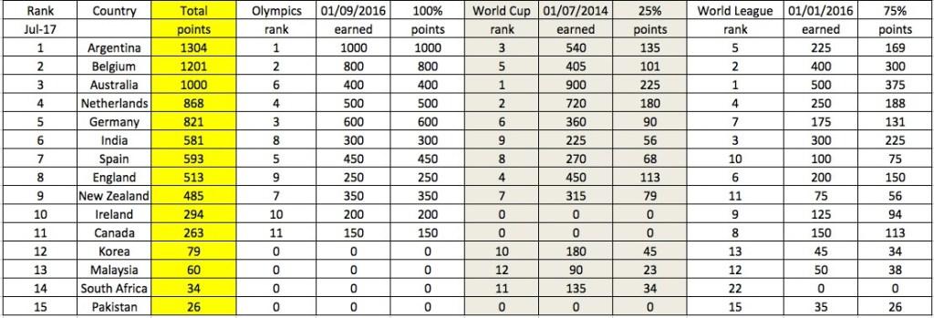 my global ranking