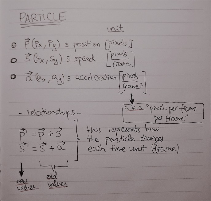 Particle Relationships