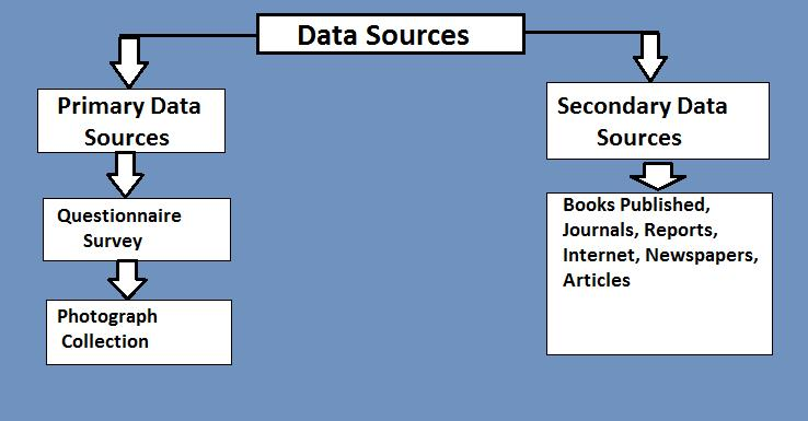 Sources Of Data Collection Primary & Secondary – StudiousGuy