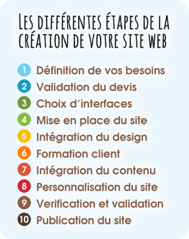 création de sites web StudioXine Communication