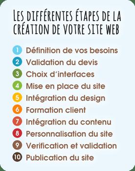 Les différentes étapes de la création de site web