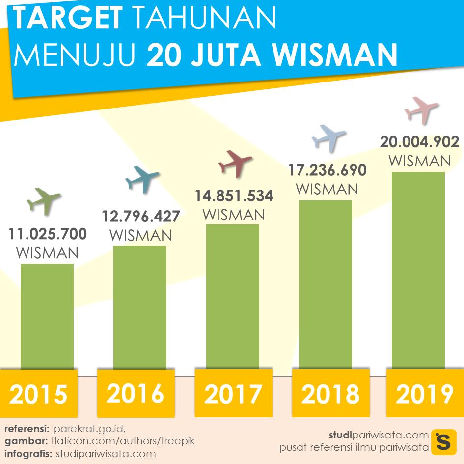 Infografis Target Tahunan Menuju 20 Juta Wisman