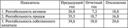 raportul independenței financiare savitskaya